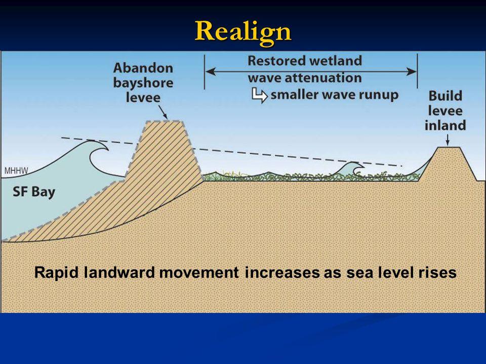 Realign Rapid landward movement increases as sea level rises