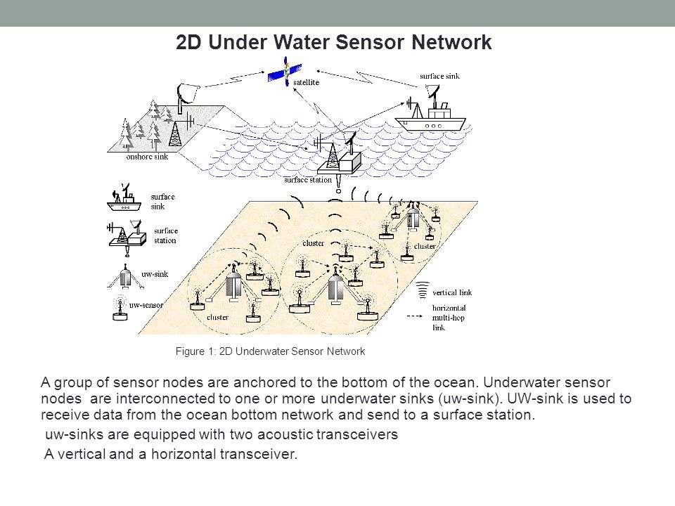 2D Under Water Sensor Network Figure 1: 2D Underwater Sensor Network A group of sensor nodes are anchored to the bottom of the ocean. Underwater senso