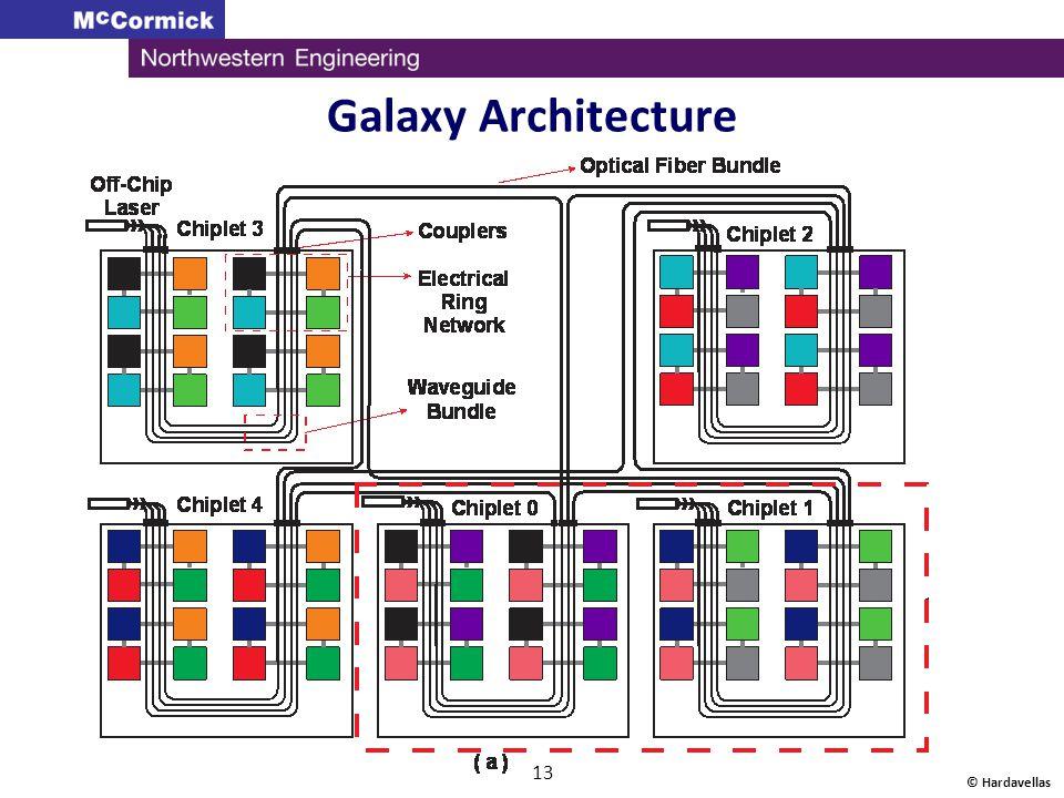 Galaxy Architecture © Hardavellas 13