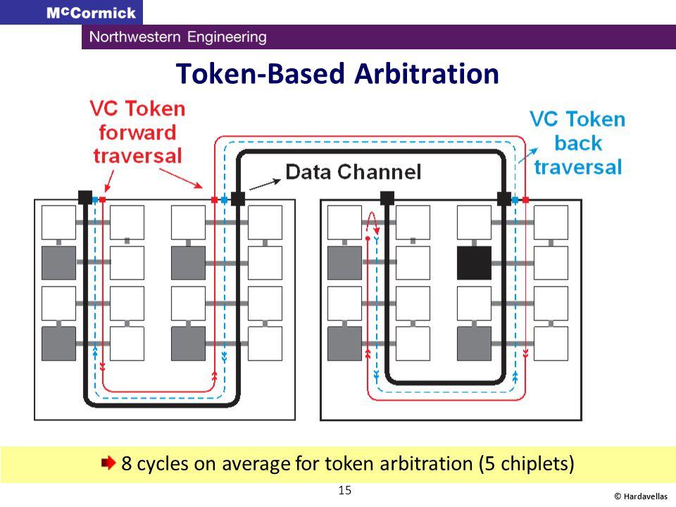 Token-Based Arbitration © Hardavellas 15 8 cycles on average for token arbitration (5 chiplets)