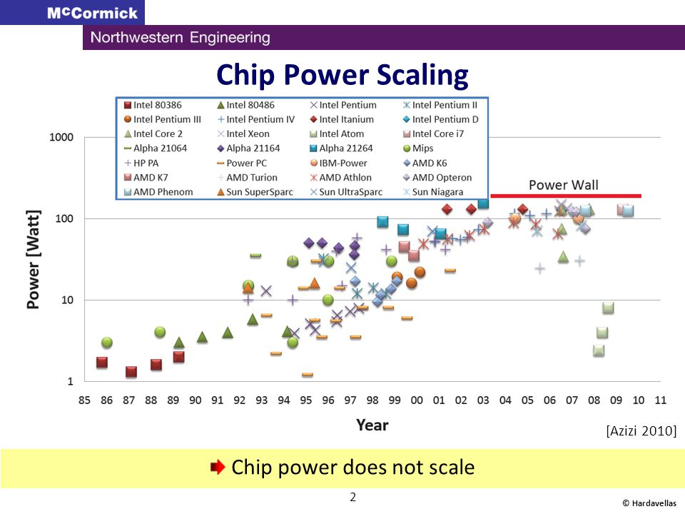 Chip Power Scaling © Hardavellas 2 Chip power does not scale [Azizi 2010]