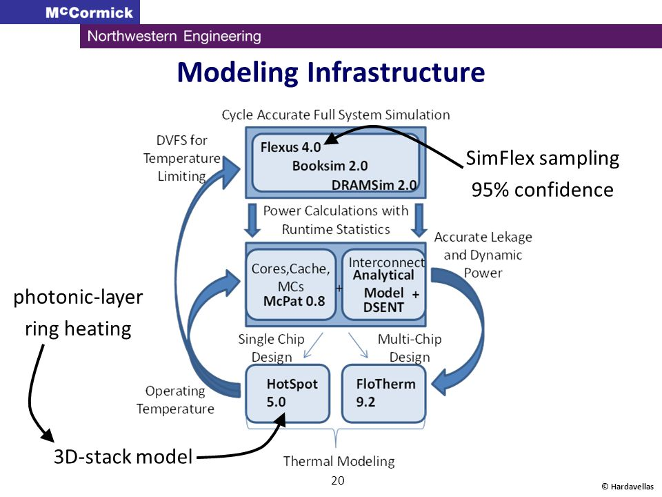 Modeling Infrastructure © Hardavellas 20 3D-stack model SimFlex sampling 95% confidence photonic-layer ring heating