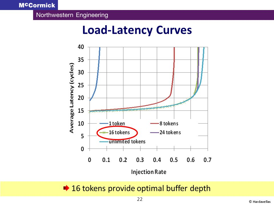 Load-Latency Curves © Hardavellas 22 16 tokens provide optimal buffer depth