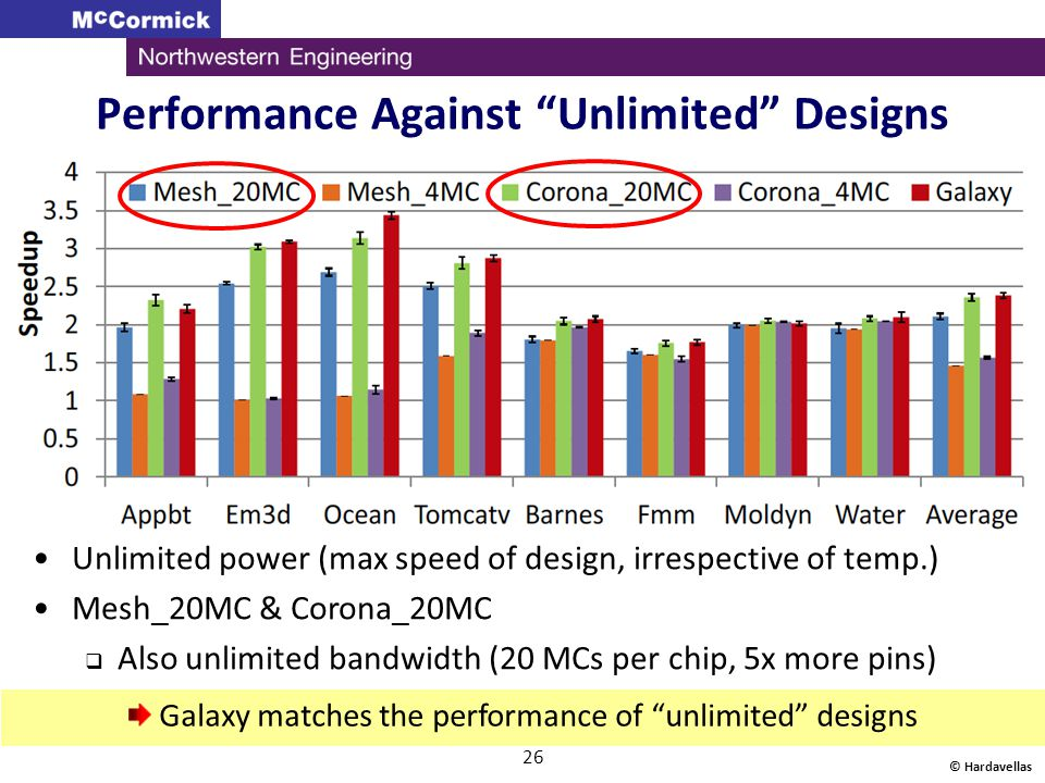Performance Against Unlimited Designs © Hardavellas 26 Unlimited power (max speed of design, irrespective of temp.) Mesh_20MC & Corona_20MC Also unlim