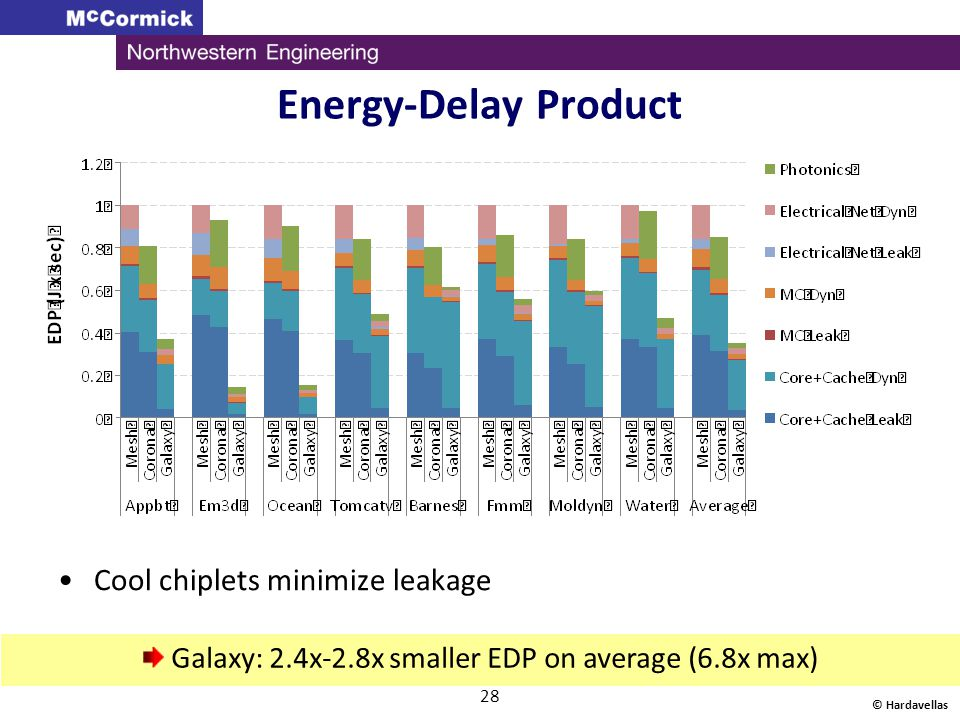 Energy-Delay Product Cool chiplets minimize leakage © Hardavellas 28 Galaxy: 2.4x-2.8x smaller EDP on average (6.8x max)