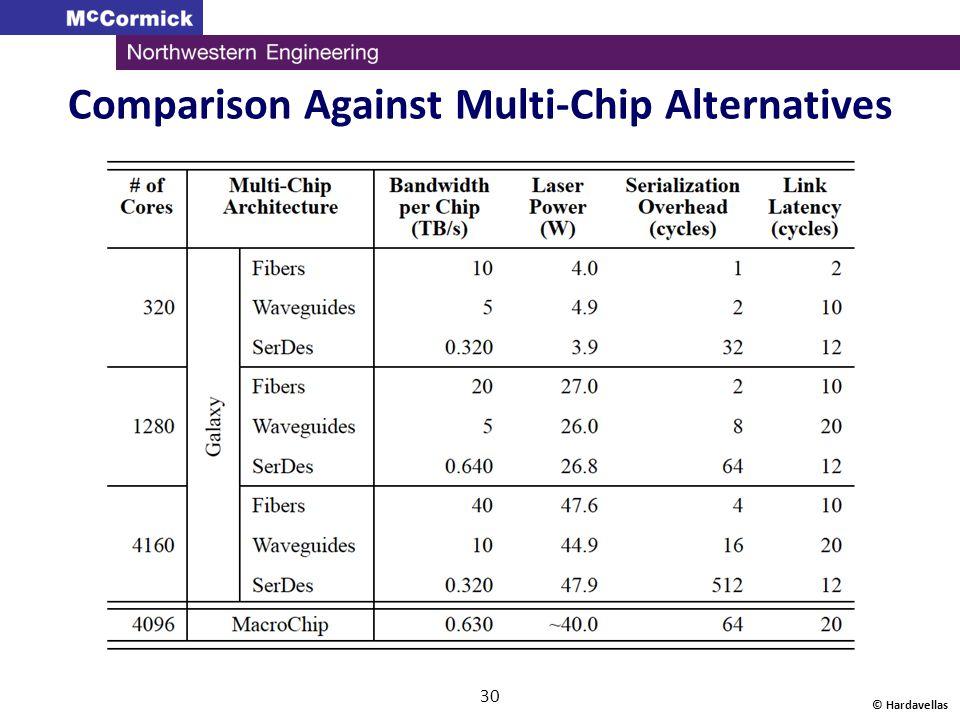 Comparison Against Multi-Chip Alternatives © Hardavellas 30