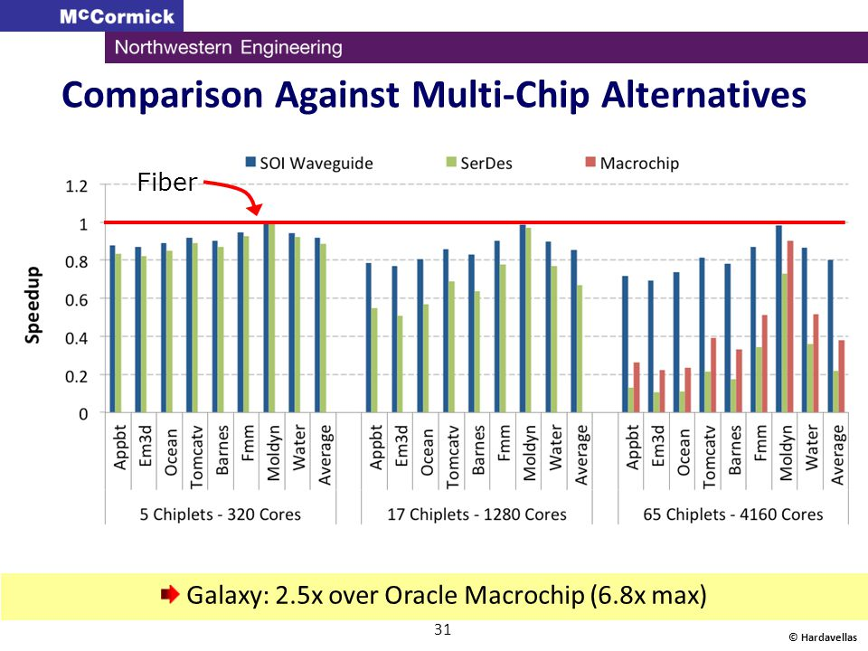 Comparison Against Multi-Chip Alternatives © Hardavellas 31 Fiber Galaxy: 2.5x over Oracle Macrochip (6.8x max)