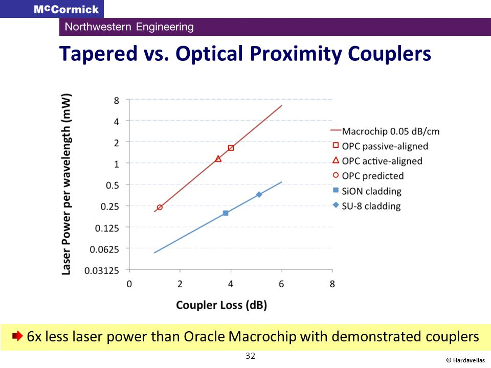 Tapered vs. Optical Proximity Couplers © Hardavellas 32 6x less laser power than Oracle Macrochip with demonstrated couplers