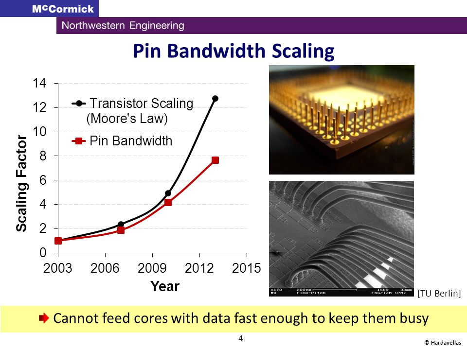 Pin Bandwidth Scaling © Hardavellas 4 [TU Berlin] Cannot feed cores with data fast enough to keep them busy