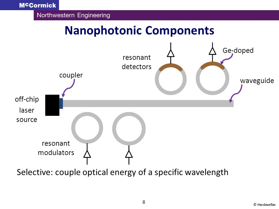 Nanophotonic Components © Hardavellas 8 off-chip laser source coupler resonant modulators resonant detectors Ge-doped waveguide Selective: couple opti