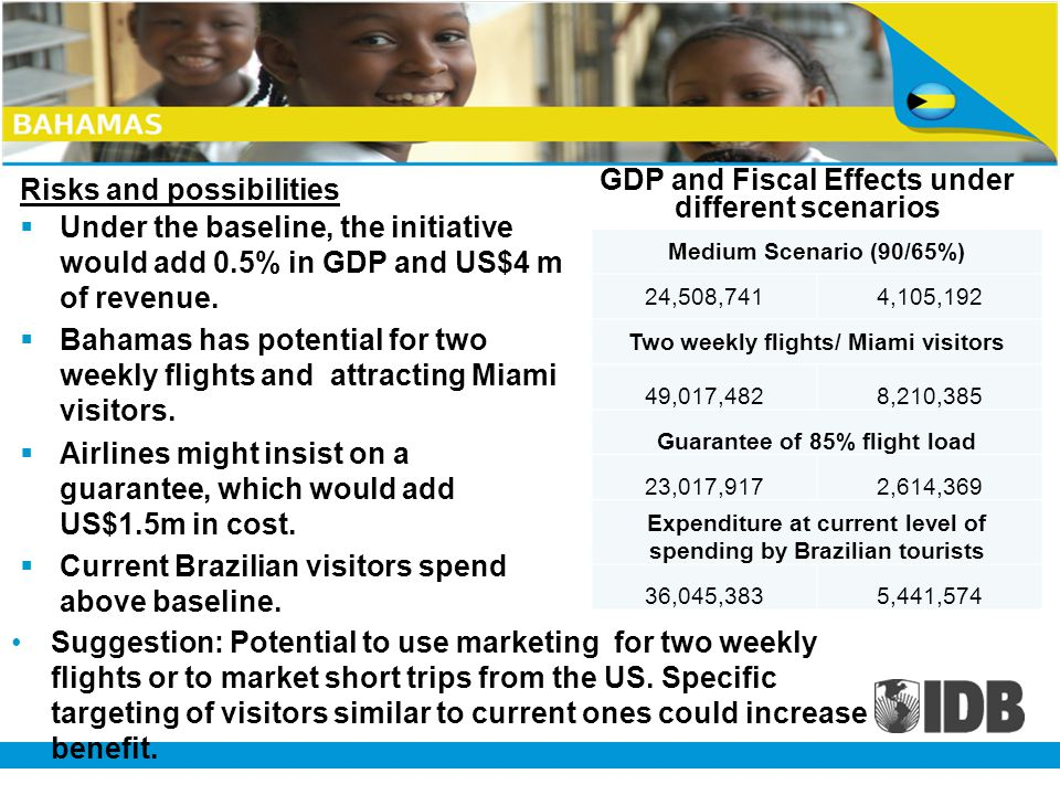Risks and possibilities Under the baseline, the initiative would add 0.5% in GDP and US$4 m of revenue.