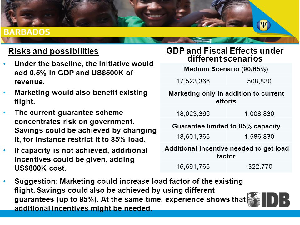 Risks and possibilities Under the baseline, the initiative would add 0.5% in GDP and US$500K of revenue.