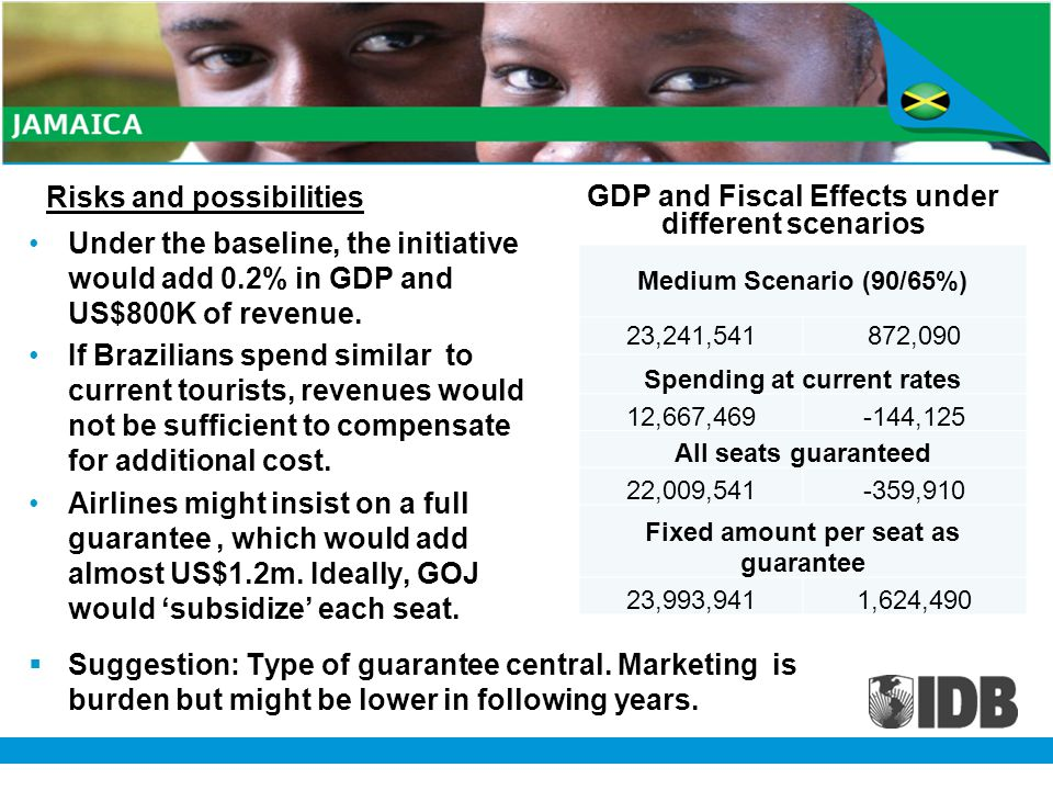 Risks and possibilities Under the baseline, the initiative would add 0.2% in GDP and US$800K of revenue.