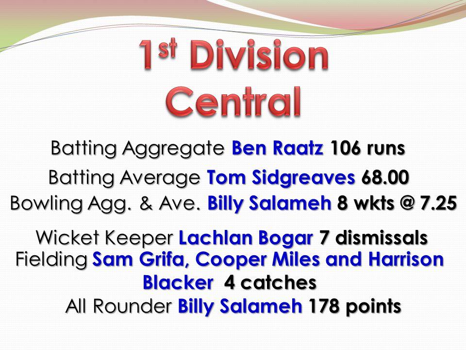 Batting Aggregate Ben Raatz 106 runs Batting Aggregate Ben Raatz 106 runs Bowling Agg. & Ave. Billy Salameh 8 wkts @ 7.25 Wicket Keeper Lachlan Bogar