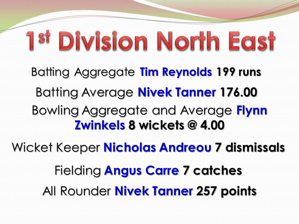 Batting Aggregate Tim Reynolds 199 runs Batting Aggregate Tim Reynolds 199 runs Bowling Aggregate and Average Flynn Zwinkels 8 wickets @ 4.00 Wicket Keeper Nicholas Andreou 7 dismissals Wicket Keeper Nicholas Andreou 7 dismissals Fielding Angus Carre 7 catches All Rounder Nivek Tanner 257 points Batting Average Nivek Tanner 176.00 Batting Average Nivek Tanner 176.00