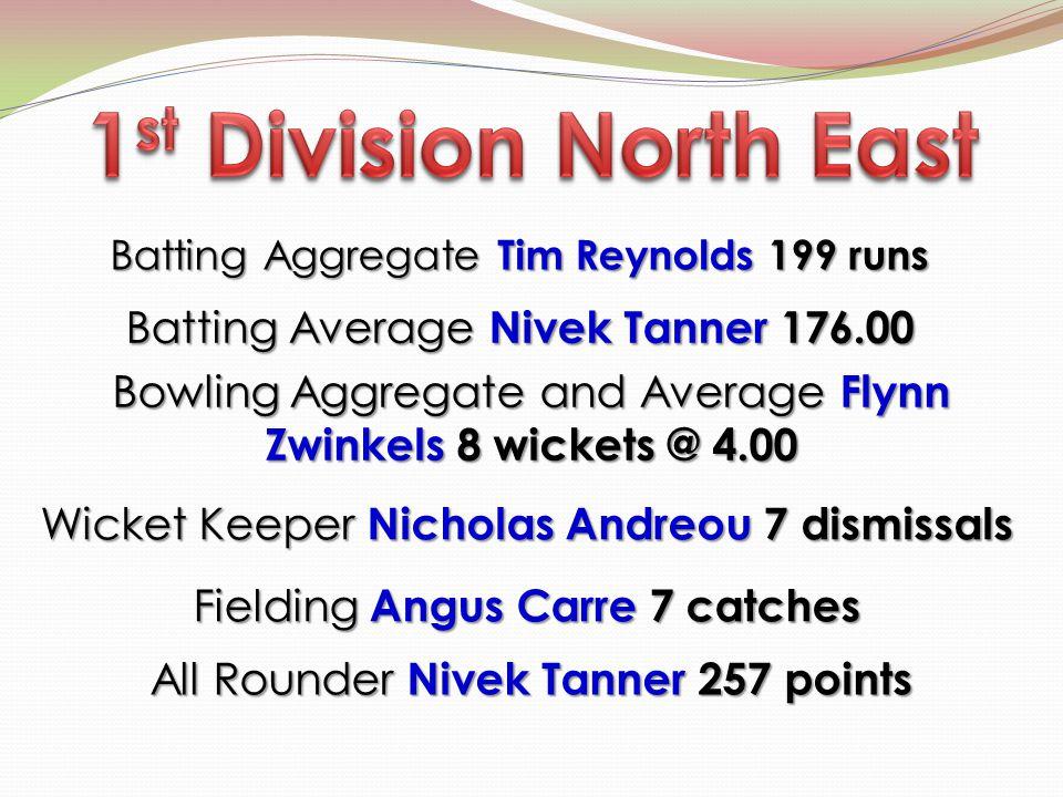 Batting Aggregate Tim Reynolds 199 runs Batting Aggregate Tim Reynolds 199 runs Bowling Aggregate and Average Flynn Zwinkels 8 wickets @ 4.00 Wicket K