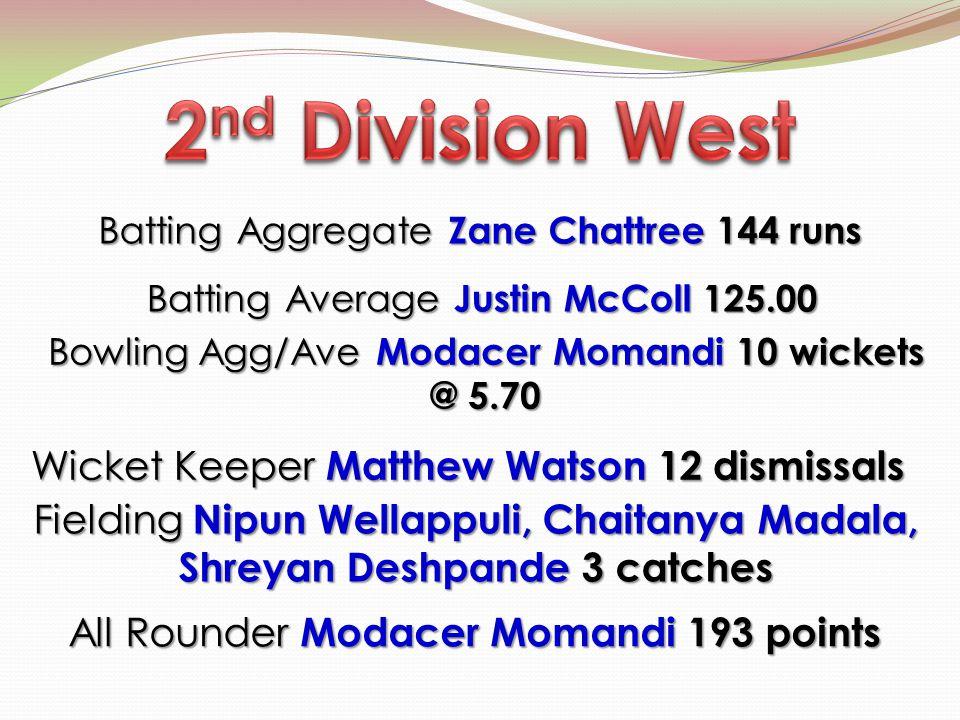 Batting Aggregate Zane Chattree 144 runs Bowling Agg/Ave Modacer Momandi 10 wickets @ 5.70 Wicket Keeper Matthew Watson 12 dismissals Wicket Keeper Ma