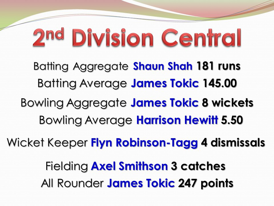Batting Aggregate Shaun Shah 181 runs Bowling Aggregate James Tokic 8 wickets Batting Average James Tokic 145.00 Wicket Keeper Flyn Robinson-Tagg 4 dismissals Wicket Keeper Flyn Robinson-Tagg 4 dismissals Fielding Axel Smithson 3 catches All Rounder James Tokic 247 points Bowling Average Harrison Hewitt 5.50