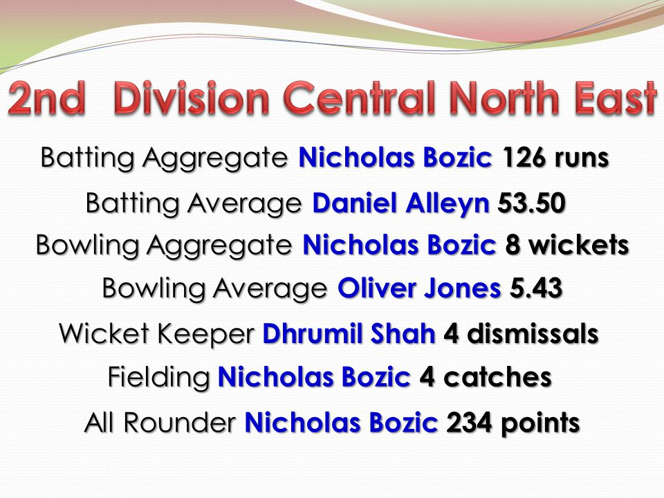 Batting Aggregate Nicholas Bozic 126 runs Batting Aggregate Nicholas Bozic 126 runs Bowling Average Oliver Jones 5.43 Bowling Aggregate Nicholas Bozic 8 wickets Wicket Keeper Dhrumil Shah 4 dismissals Wicket Keeper Dhrumil Shah 4 dismissals Fielding Nicholas Bozic 4 catches All Rounder Nicholas Bozic 234 points Batting Average Daniel Alleyn 53.50 Batting Average Daniel Alleyn 53.50