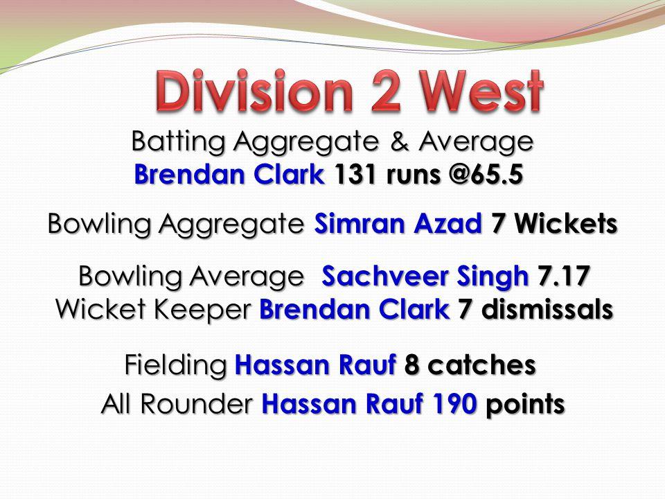 Batting Aggregate & Average Brendan Clark 131 runs @65.5 Brendan Clark 131 runs @65.5 Bowling Aggregate Simran Azad 7 Wickets Bowling Average Sachveer