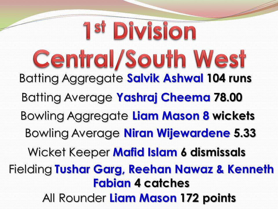 Batting Aggregate Salvik Ashwal 104 runs Batting Aggregate Salvik Ashwal 104 runs Bowling Average Niran Wijewardene 5.33 Bowling Aggregate Liam Mason