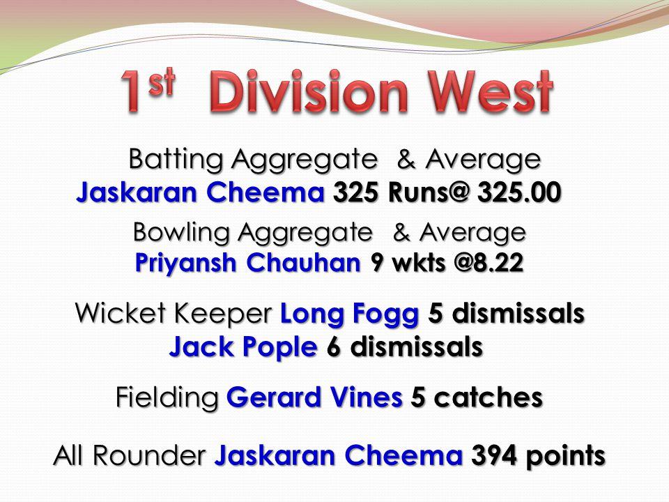 Batting Aggregate & Average Jaskaran Cheema 325 Runs@ 325.00 Jaskaran Cheema 325 Runs@ 325.00 Bowling Aggregate & Average Priyansh Chauhan 9 wkts @8.2