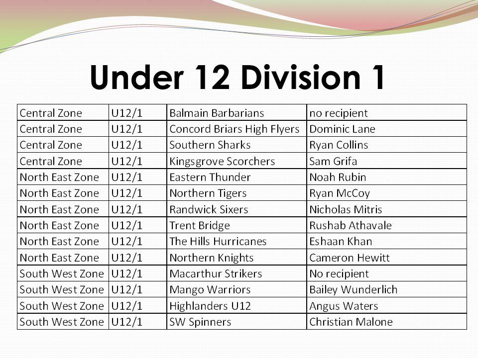 Under 12 Division 1