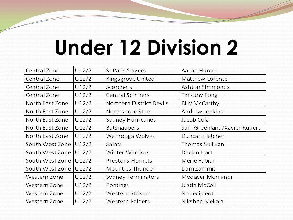 Under 12 Division 2