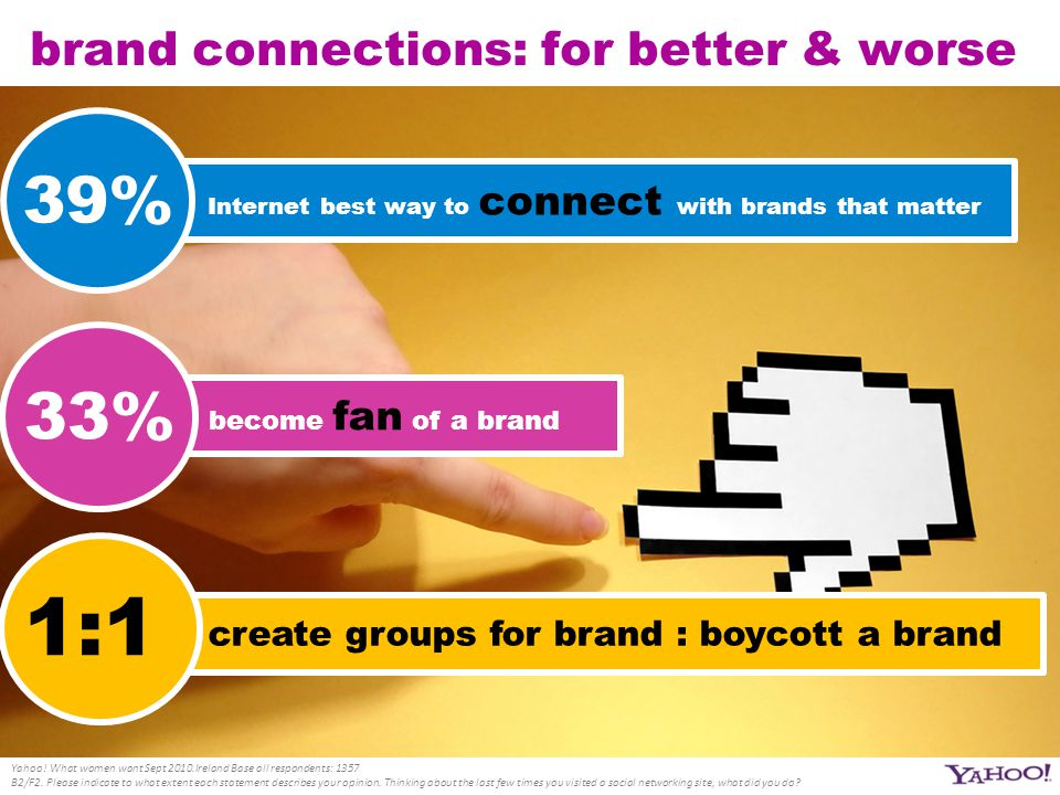 brand connections: for better & worse Yahoo! What women want Sept 2010.Ireland Base all respondents: 1357 B2/F2. Please indicate to what extent each s