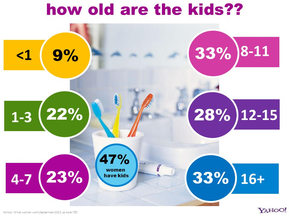 \ 8-11 12-15 16+ <1 1-3 4-7 how old are the kids?? 47% women have kids Yahoo! What women want September 2010, sample 750 9% 22% 33% 23% 33% 28%