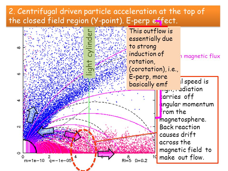 light cylinder toroidal speed is high, radiation carries off angular momentum from the magnetosphere.