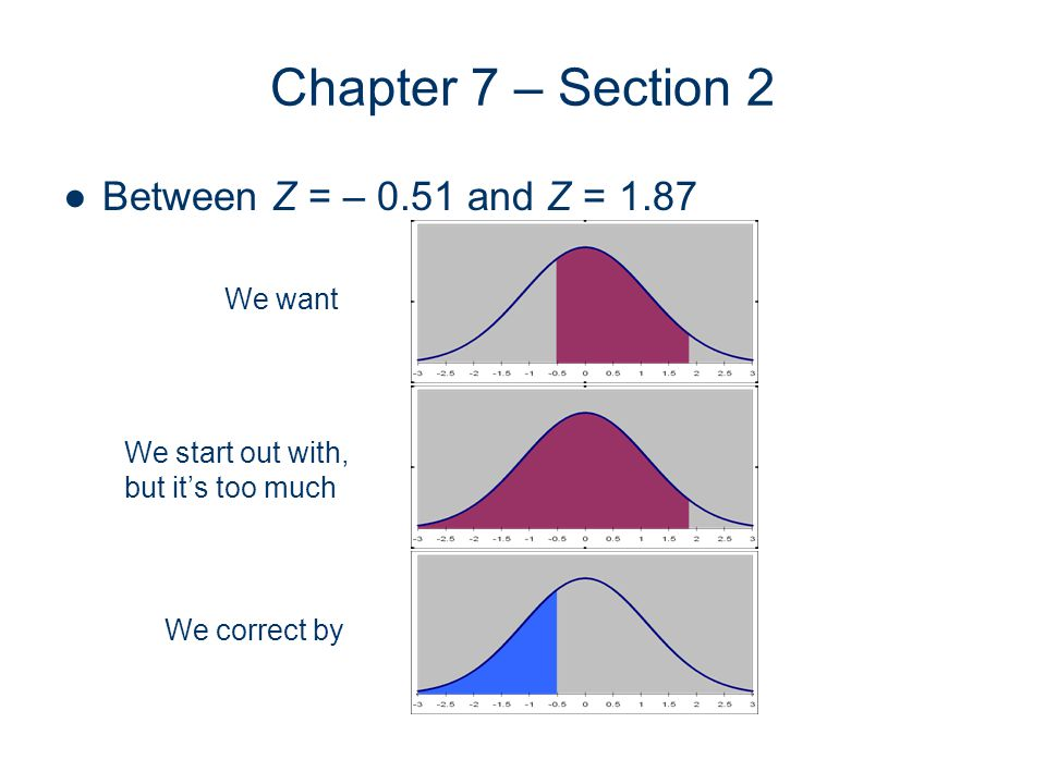 Chapter 7 – Section 2 Between Z = – 0.51 and Z = 1.87 We want We start out with, but its too much We correct by