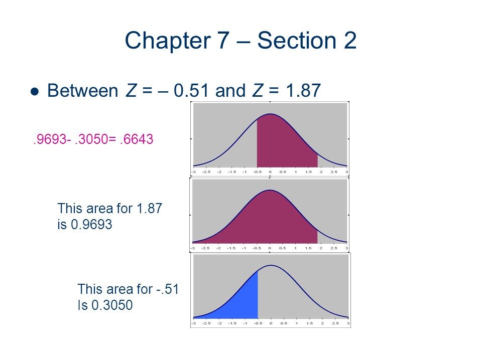 Chapter 7 – Section 2 Between Z = – 0.51 and Z = 1.87 This area for 1.87 is 0.9693 This area for -.51 Is 0.3050.