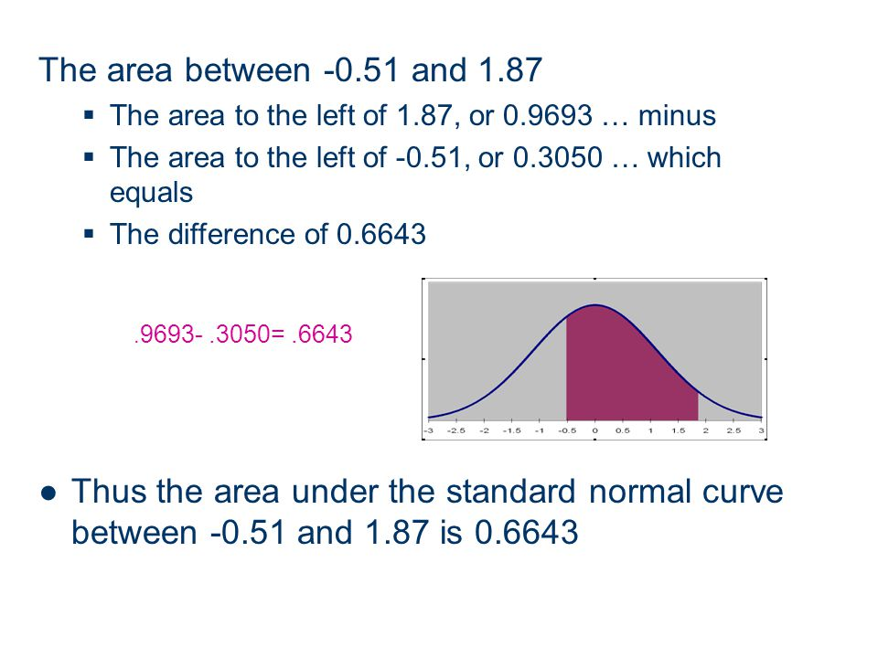 The area between -0.51 and 1.87 The area to the left of 1.87, or 0.9693 … minus The area to the left of -0.51, or 0.3050 … which equals The difference of 0.6643 Thus the area under the standard normal curve between -0.51 and 1.87 is 0.6643.