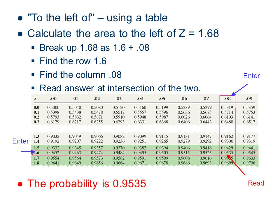 To the left of – using a table Calculate the area to the left of Z = 1.68 Break up 1.68 as 1.6 +.08 Find the row 1.6 Find the column.08 Read answer at intersection of the two.