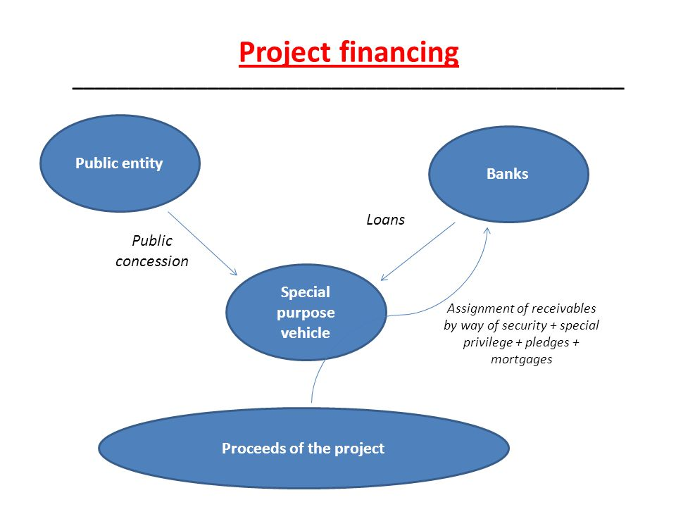Project financing _________________________________________________ Public entity Special purpose vehicle Banks Proceeds of the project Public concession Loans Assignment of receivables by way of security + special privilege + pledges + mortgages
