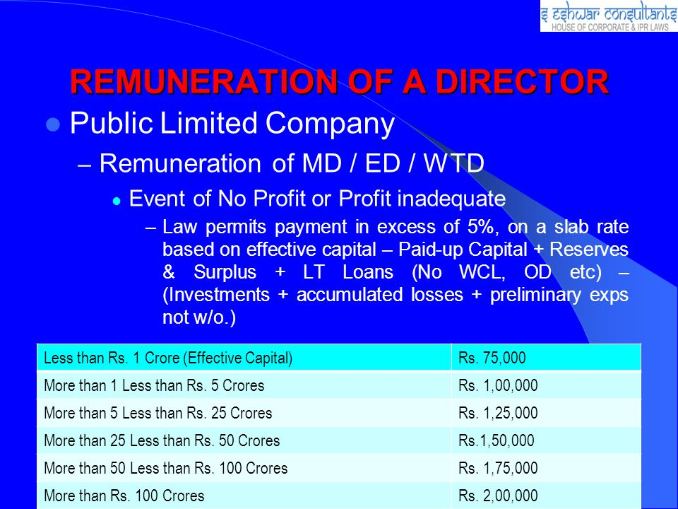 REMUNERATION OF A DIRECTOR Public Limited Company – Remuneration of MD / ED / WTD Event of No Profit or Profit inadequate –Law permits payment in excess of 5%, on a slab rate based on effective capital – Paid-up Capital + Reserves & Surplus + LT Loans (No WCL, OD etc) – (Investments + accumulated losses + preliminary exps not w/o.) Less than Rs.