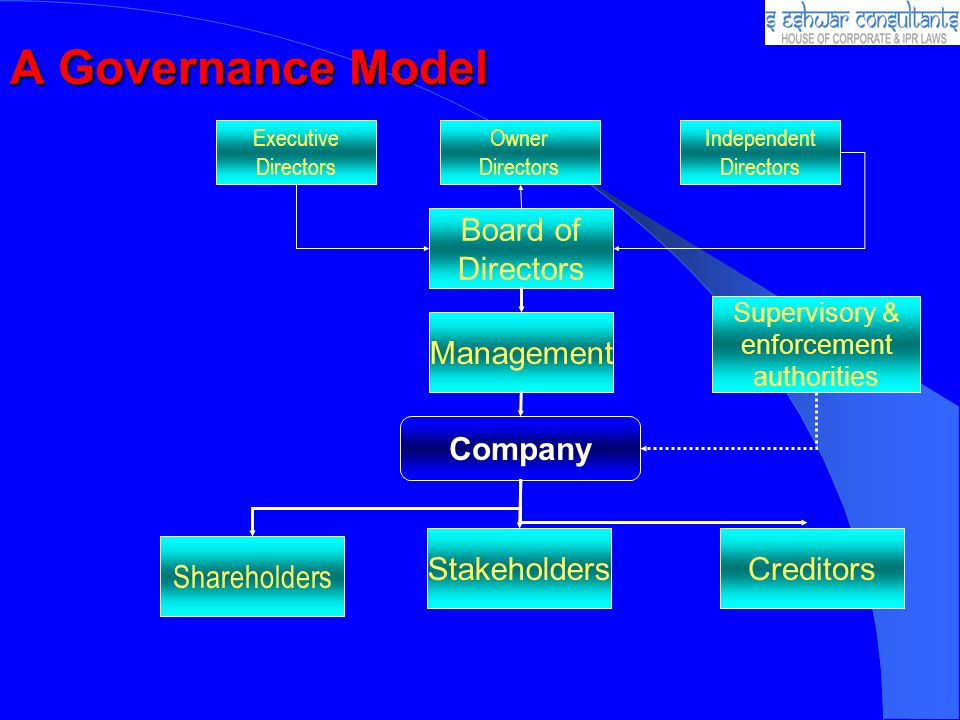 A Governance Model Company Board of Directors Management Shareholders StakeholdersCreditors Supervisory & enforcement authorities Executive Directors