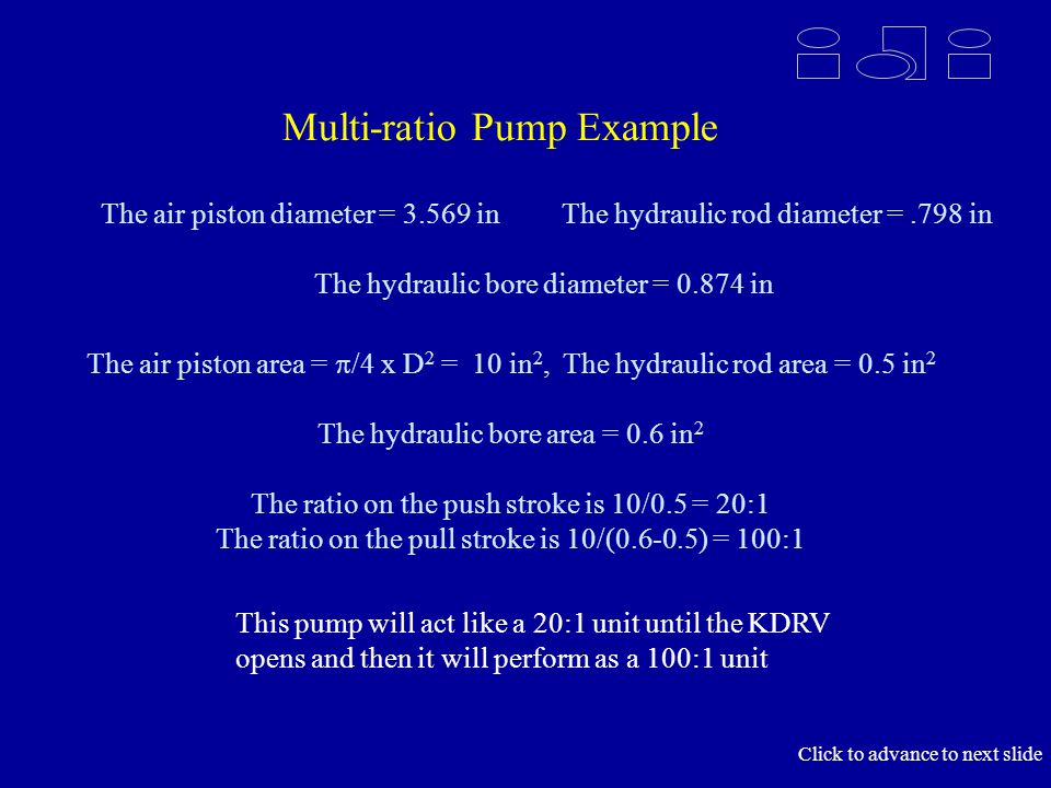 Multi-ratio Pump Example The air piston diameter = 3.569 in The hydraulic rod diameter =.798 in The hydraulic bore diameter = 0.874 in The air piston area = /4 x D 2 = 10 in 2, The hydraulic rod area = 0.5 in 2 The hydraulic bore area = 0.6 in 2 The ratio on the push stroke is 10/0.5 = 20:1 The ratio on the pull stroke is 10/(0.6-0.5) = 100:1 This pump will act like a 20:1 unit until the KDRV opens and then it will perform as a 100:1 unit Click to advance to next slide