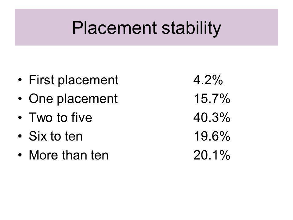 Placement stability First placement4.2% One placement15.7% Two to five40.3% Six to ten19.6% More than ten20.1%