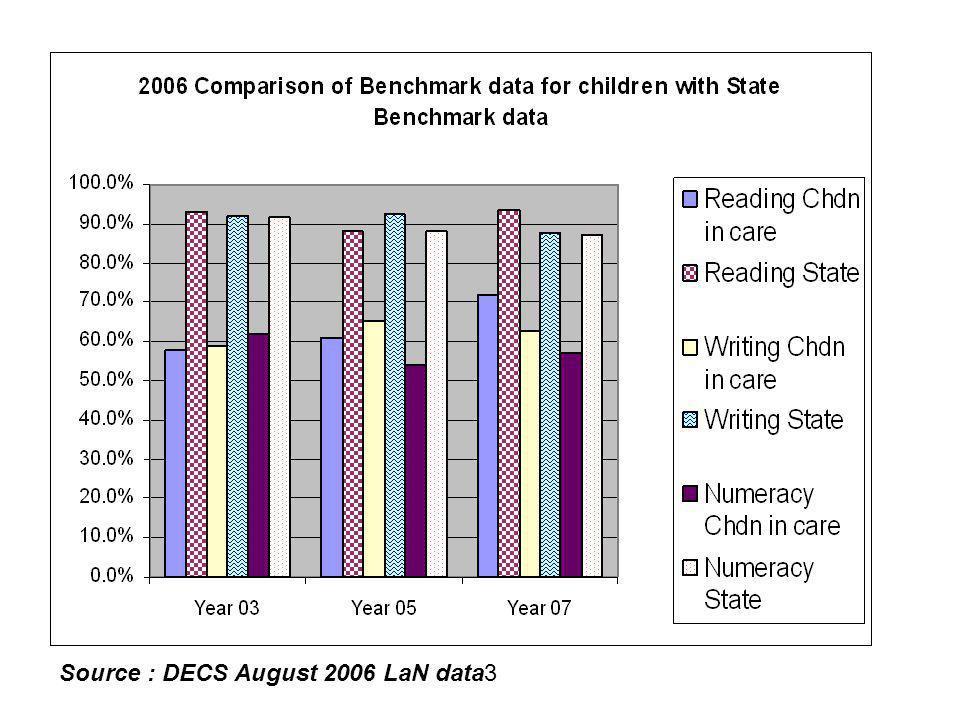 Source : DECS August 2006 LaN data3
