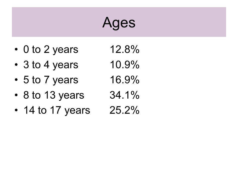 Ages 0 to 2 years12.8% 3 to 4 years10.9% 5 to 7 years16.9% 8 to 13 years34.1% 14 to 17 years25.2%