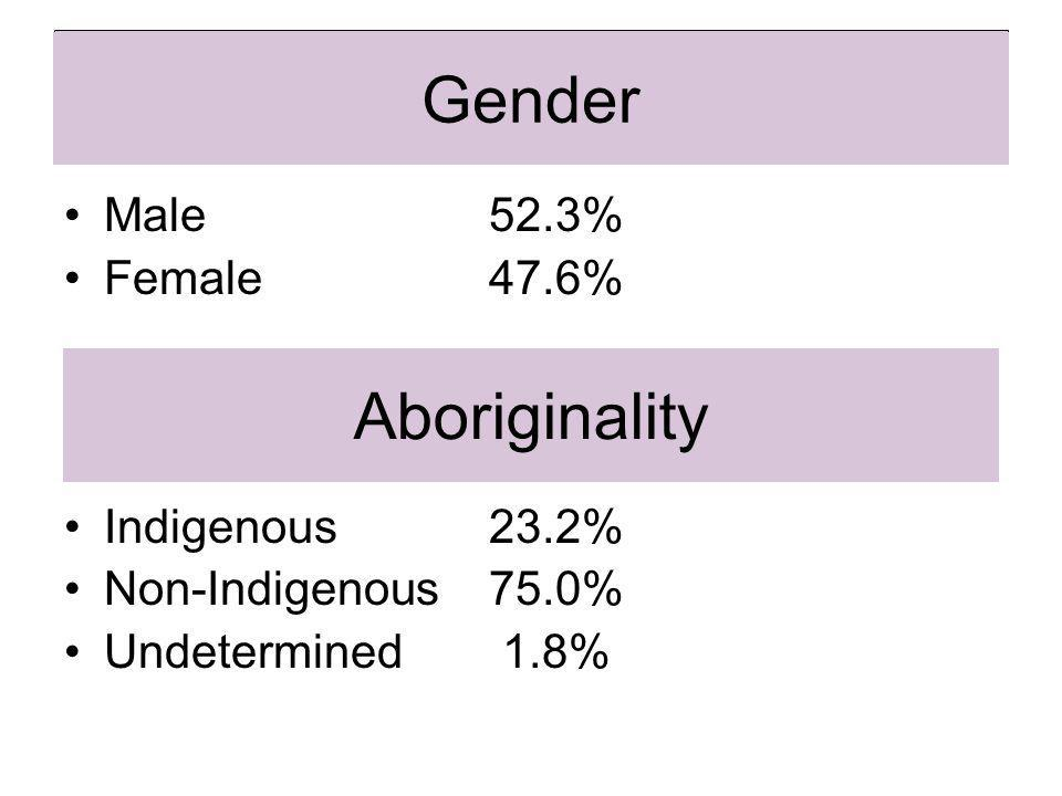 Gender Male52.3% Female47.6% Indigenous23.2% Non-Indigenous75.0% Undetermined 1.8% Aboriginality