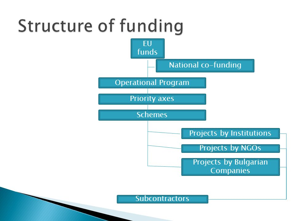 EU funds Operational Program National co-funding Priority axes Schemes Projects by Institutions Projects by NGOs Projects by Bulgarian Companies Subco