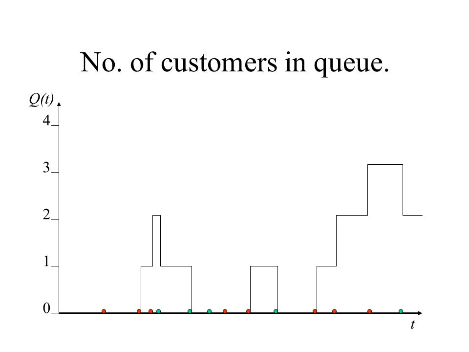 No. of customers in queue. 0 1 2 3 4 t Q(t)