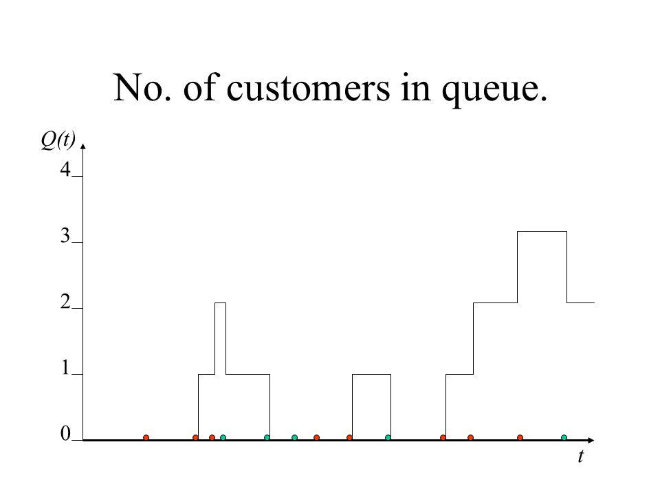 No. of customers in queue. 0 1 2 3 4 t Q(t)