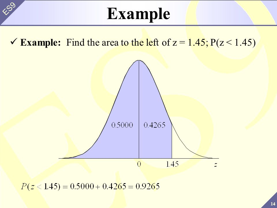 14 ES9 Example Example: Find the area to the left of z = 1.45; P(z < 1.45)