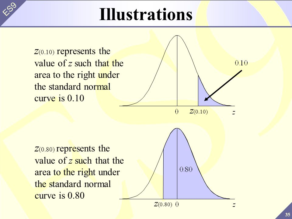 35 ES9 Illustrations z (0.10) represents the value of z such that the area to the right under the standard normal curve is 0.10 z (0.10) z (0.80) repr