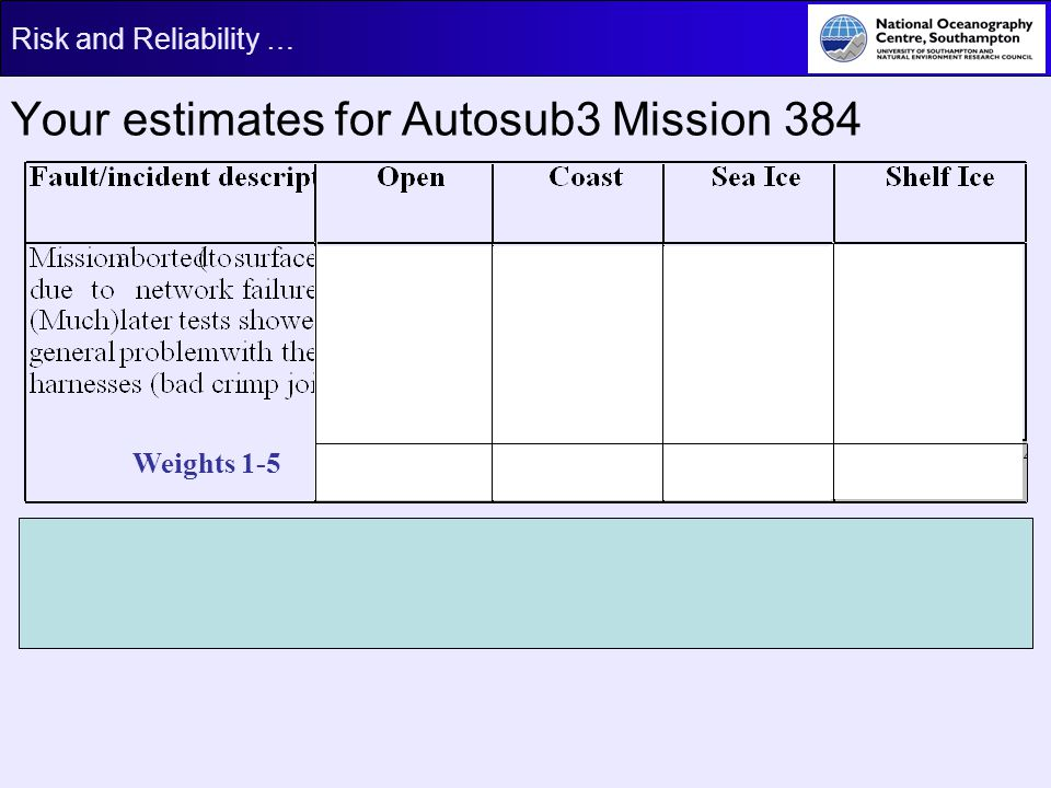 Risk and Reliability … Your estimates for Autosub3 Mission 384 Weights 1-5