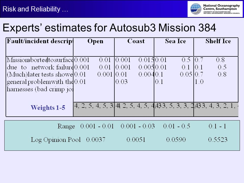 Risk and Reliability … Experts estimates for Autosub3 Mission 384 Weights 1-5